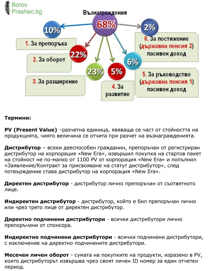 borovprashec.bg-План-за-Възнаграждение-2